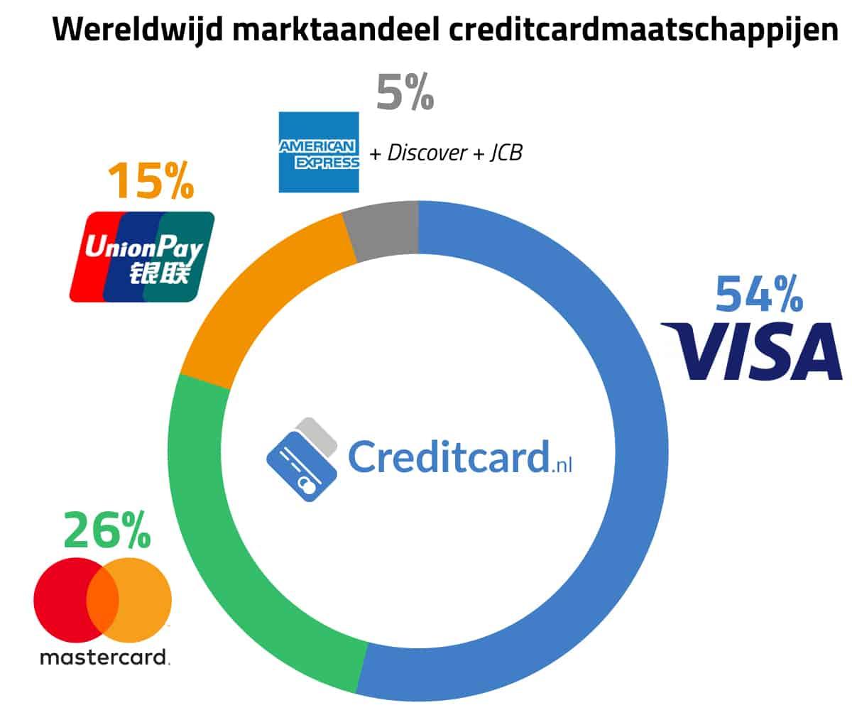 Marktaandeel creditcardmaatschappijen
